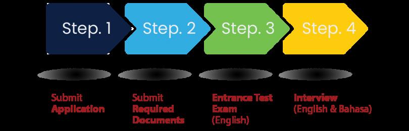 Admission proses