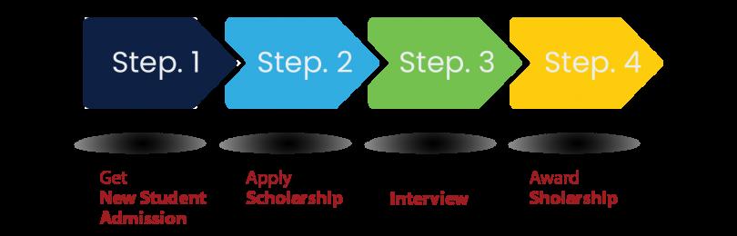 scholarship proses